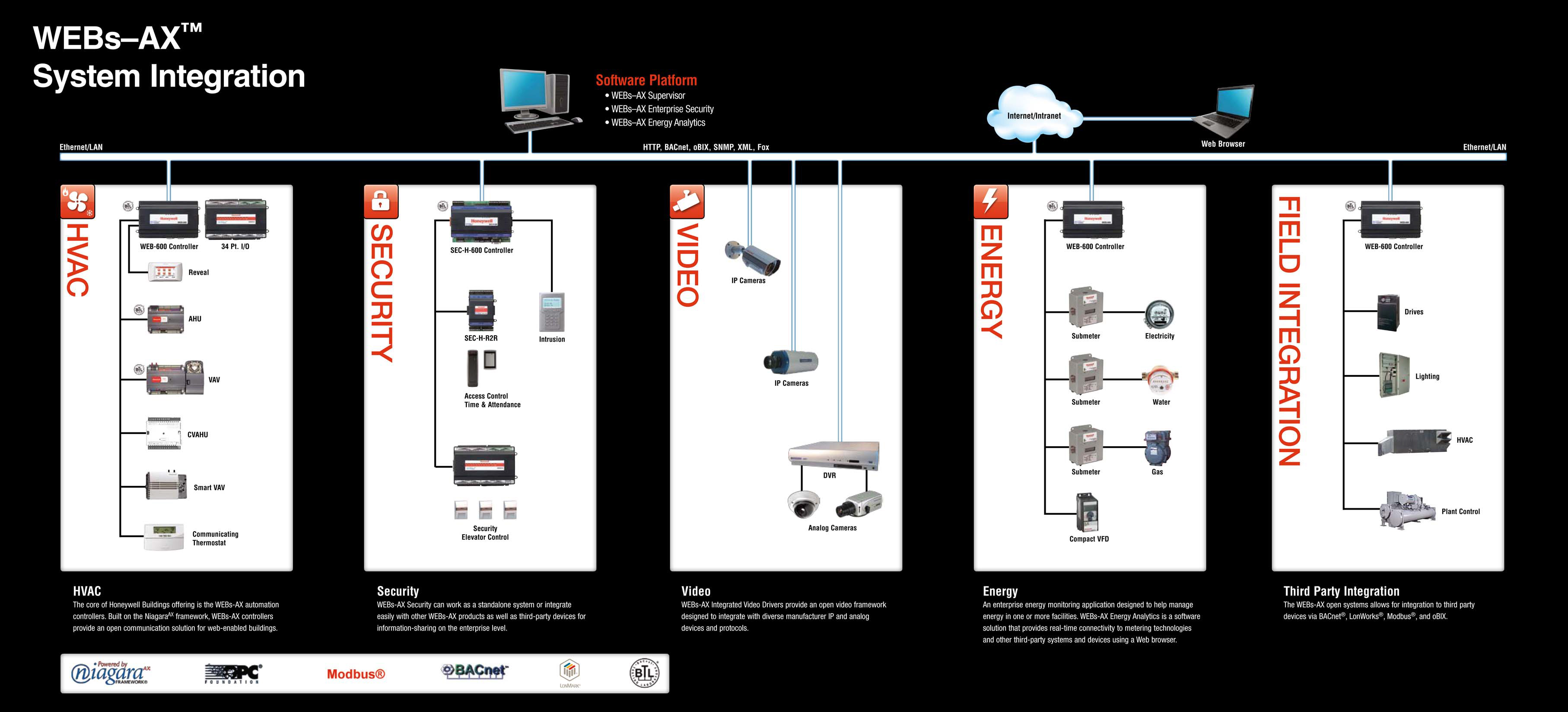 Building Automation - Engineered Controls - Building Control